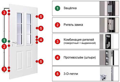 Двери для загородного дома Hormann